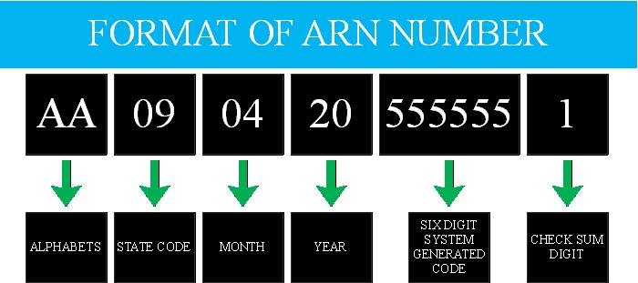 arn number format